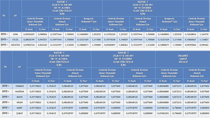 Botaş'ın internet sitesinde yer alan fiyat çizelgesi.