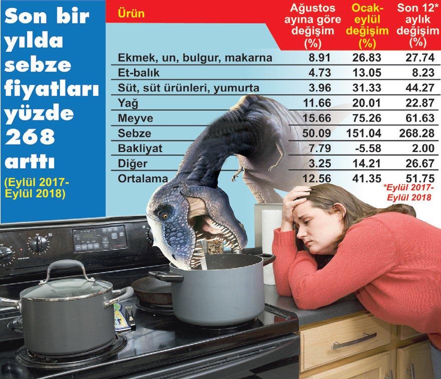 ekonomi-mutfak