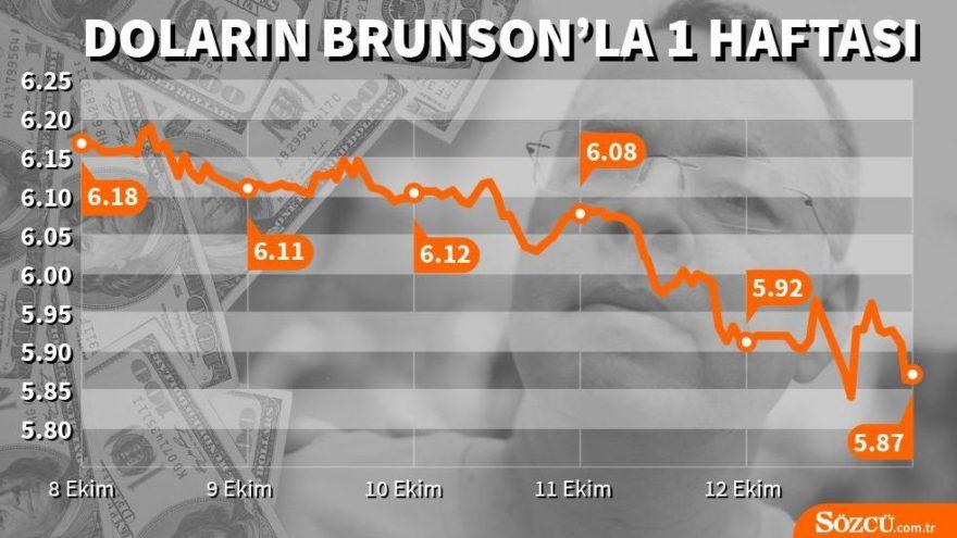 Brunson krizinin ardından dolar/TL 5.90'ın altında! Dolarda son durum…