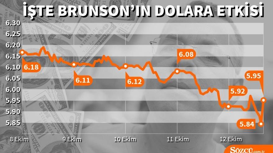 Son dakika: Rahip Brunson serbest! Dolar kaç TL oldu? İşte dövize Brunson etkisi… (12.10.2018)
