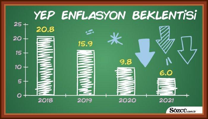 Hazine ve Maliye Bakanı Berat Albayrak açıkladığı Yeni Ekonomi Programı'nda enflasyon hedefleri.