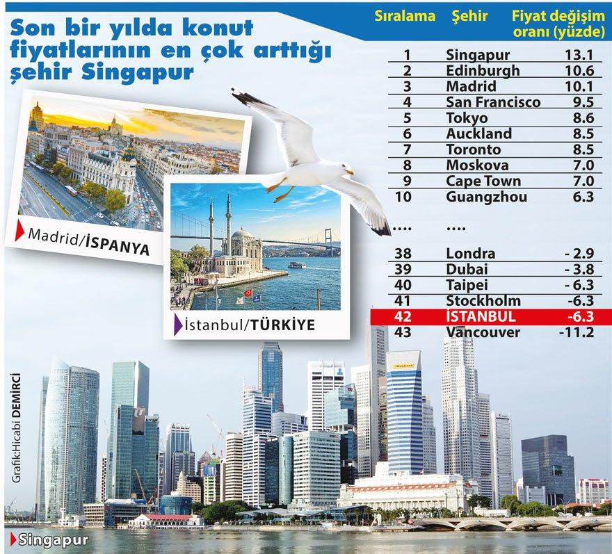 konut-istanbul