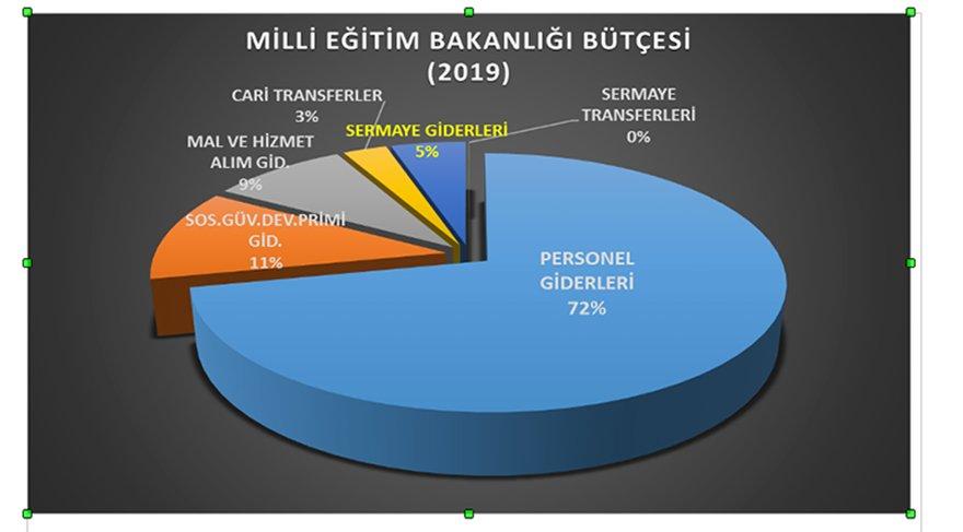 Image result for meb 2019 bütçesi