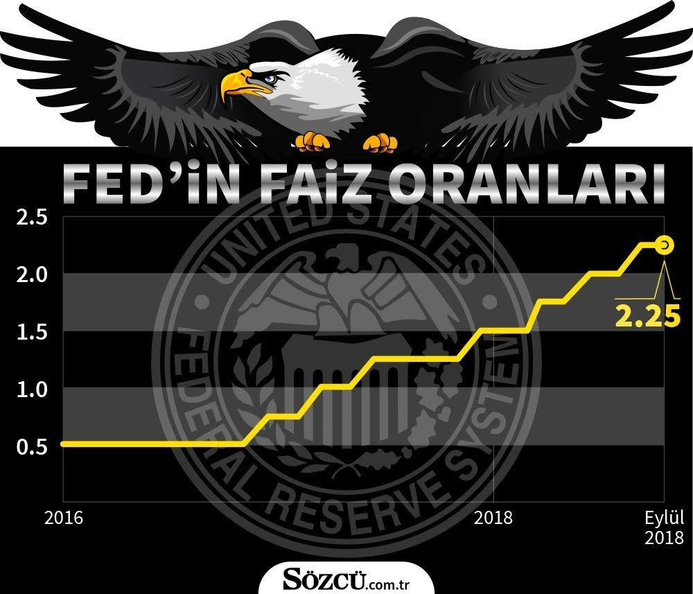 Fed faizleri 2.00-2.25 oranında seyrediyor. Faizlerin yarın 2.25-2.50 bandına çıkarması bekleniyor.