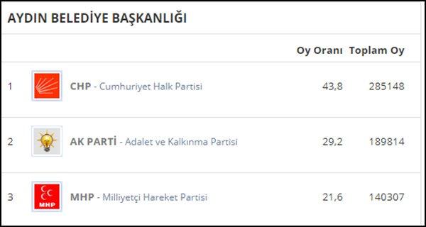 30 Mart 2014 yerel seçimlerinde partilerin Aydın'da aldığı oy oranları