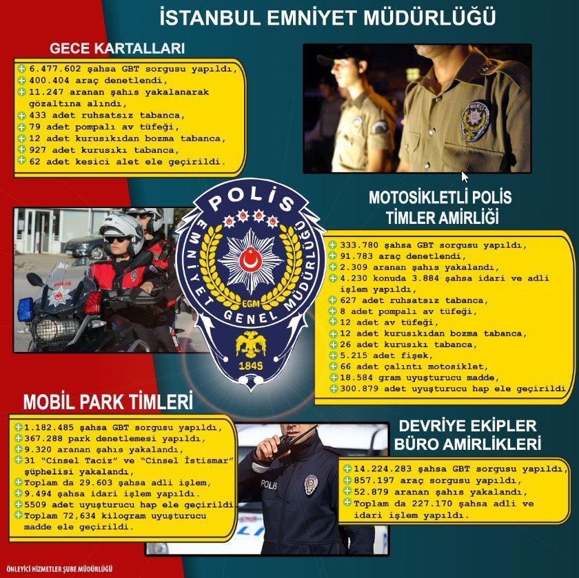 istanbulda-bir-yilda-22-milyon-gbt-sorgusu-3
