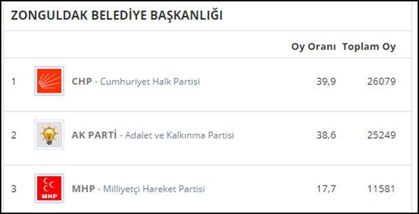 30 Mart 2014 yerel seçimlerinde partilerin Zonguldak'ta aldığı oy oranları