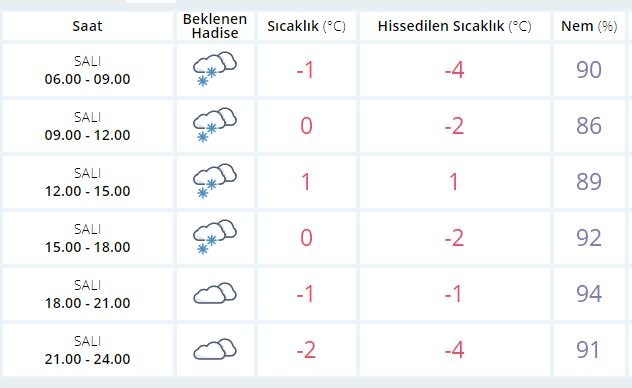 bursa-hava-durumu-okullar-tatil-mi