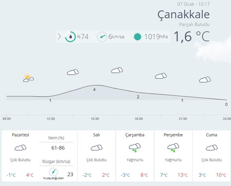 canakkale-hava-durumu