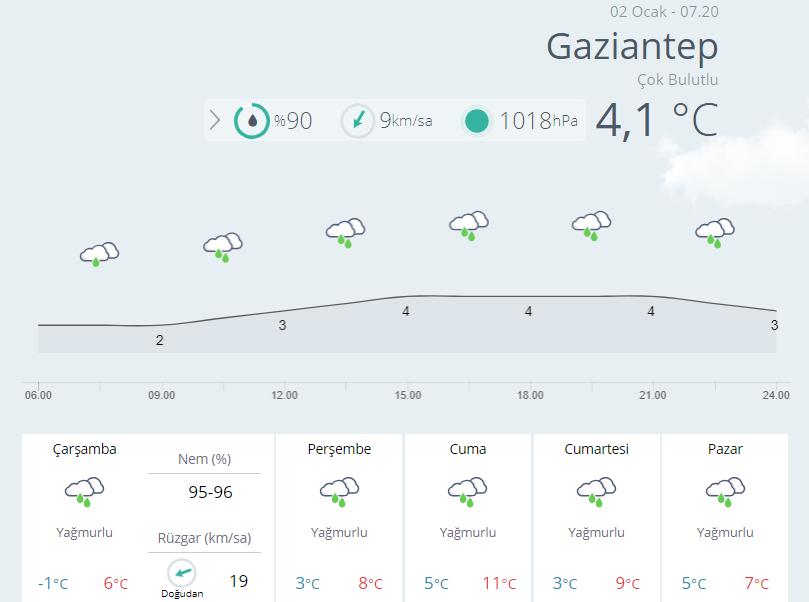gaziantep-hava durumu