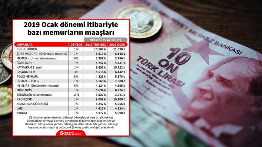 En düşük emekli maaşı ve memur maaş zammı kesinleşti! İşte 2019 emekli ve memur maaşı hesaplama ekranı…