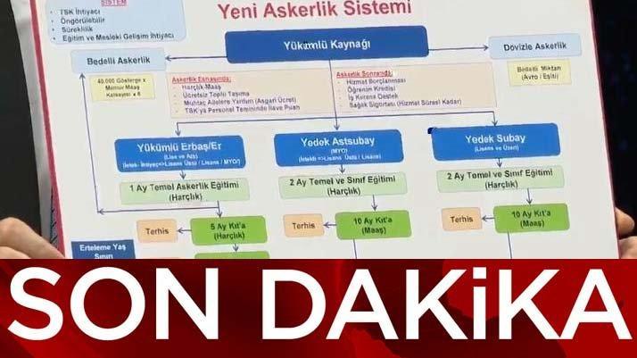 Bakan Akar'dan yeni askerlik sistemi açıklaması! Yeni askerlik sistemi ve bedelli askerlik nasıl olacak?