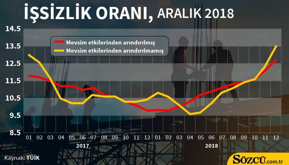 Türkiye Böyle Bir Işsizlik Görmedi Işsizlik Rakamları Açıklandı