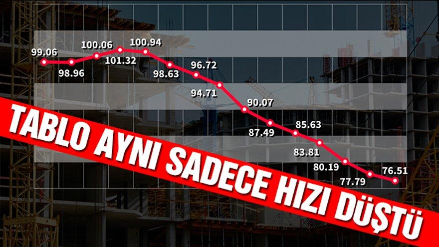 İMSAD: Yurt içi satışlardaki gerileme Şubat ayında yavaşladı