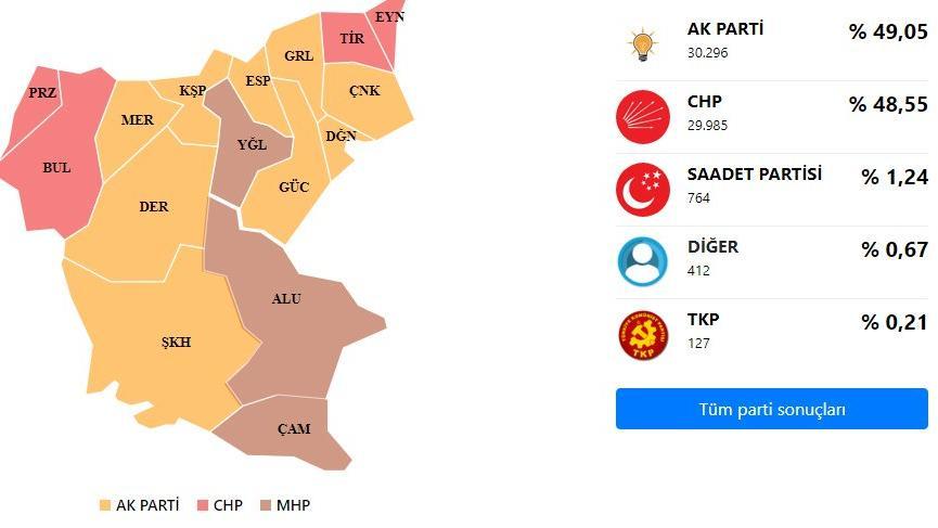 Giresun'da seçim sonuçlarına itiraz