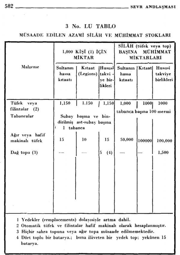 Sevr Antlaşması'nda, Türk ordusunun asker, subay, silah sayısı, hatta subay başına ve tabanca başına kurşun sayısı bile tek tek belirlenmişti. ile ilgili görsel sonucu