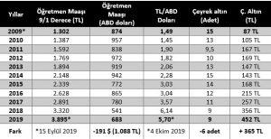 Son 10 yılda öğretmen maaşlarından kaç altın değer kaybetti? – Sözcü Gazetesi