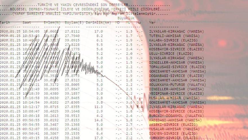 Dakika dakika son depremler... Kandilli ve AFAD anbean yayınlıyor!