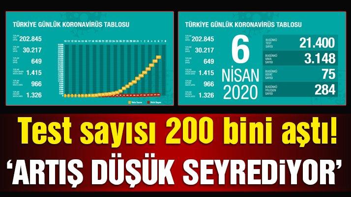 Son dakika… Bakan Koca Türkiye'deki corona vaka sayısını açıkladı!