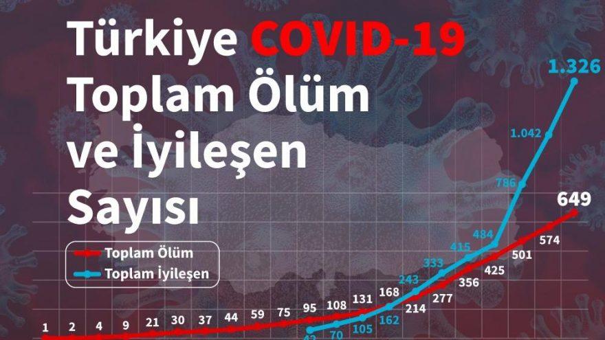 Türkiye'de son corona virüsü rakamları… İl il vaka sayısı ve corona virüsü sebebiyle hayatını kaybedenler…