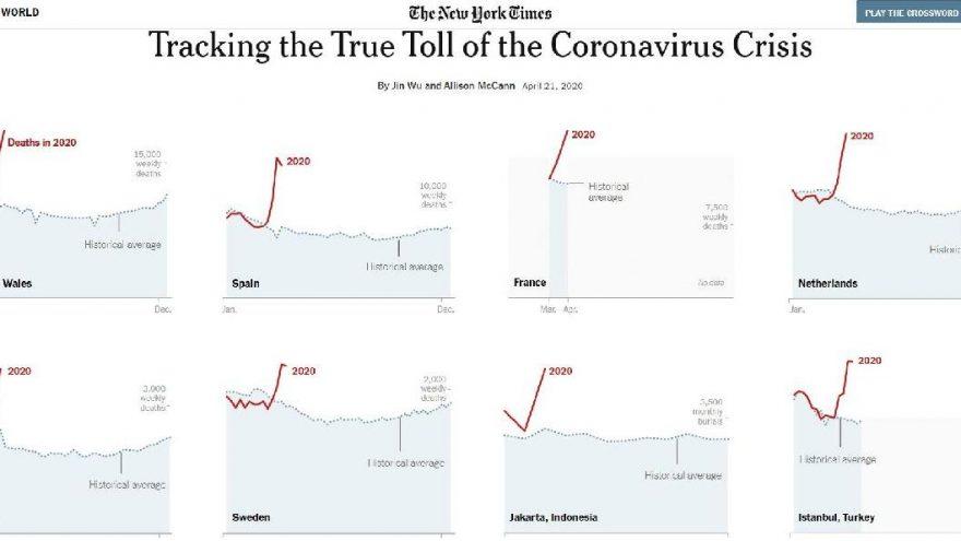 NYT: Corona virüsünden sadece geçen ay en az 25 bin kişi öldü