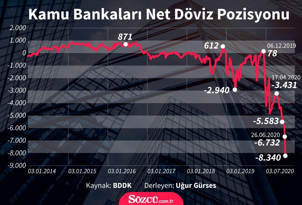 Kamu bankalarının döviz açığı 8,3 milyar dolara yükseldi