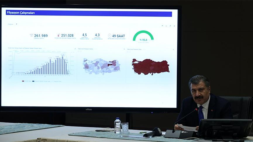 Bakan Koca, coronadan kaynaklı can kaybı ve vaka sayısını açıkladı! İşte 23 Temmuz tablosu...