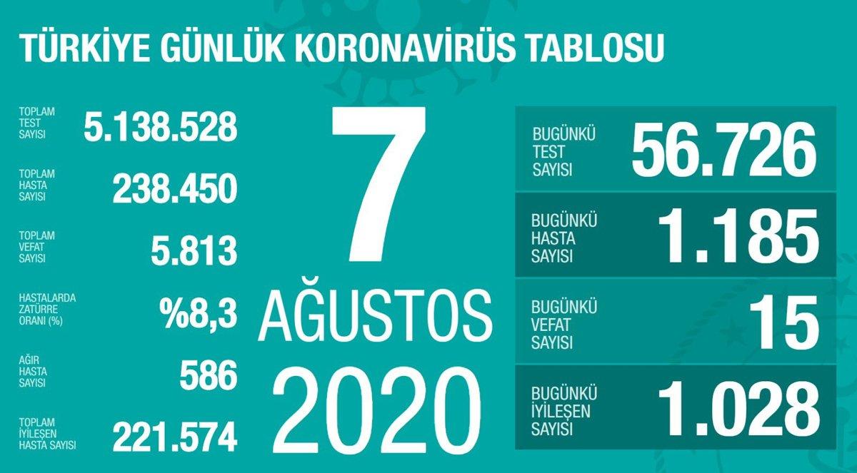 """Türkiye'nin güncel corona virüsü verileri açıklandı. Sağlık Bakanı Fahrettin Koca'nın sosyal medya hesabından duyurduğu verilere göre bugün 16 kişi hayatını kaybederken bin 172 yeni vaka tespit edildi. Bakan Koca """"Zatürre oranı tüm Türkiye'de düştü. Günlük test sayısında 64 bine çıktık. En yüksek sayı yaklaşık 58 bindi. Hastane doluluk oranlarımızda, yeni yatan ve taburcu olan hastaların yakın sayılarda olması sebebiyle değişiklik yok. İyi sonuç sıkı tedbire bağlı"""" dedi."""