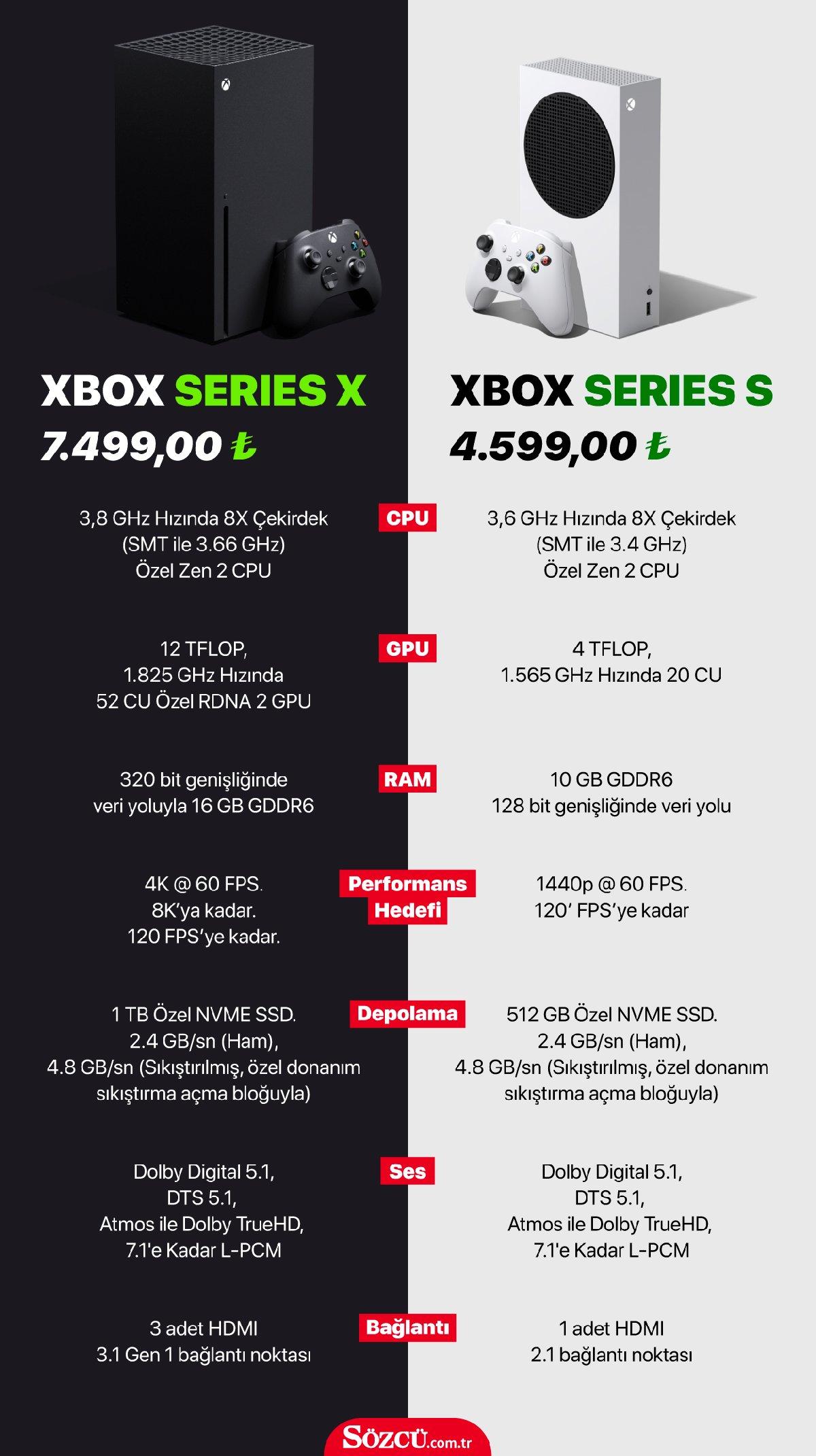 Xbox Series X'in Türkiye fiyatı vergi etkisiyle dudak uçuklattı - Ekonomi  haberleri