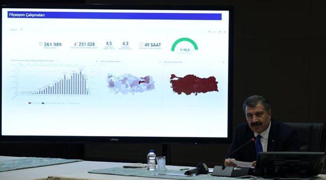 Son dakika… Sağlık Bakanlığı güncel corona virüsü verilerini açıkladı! İşte 29 Kasım tablosu