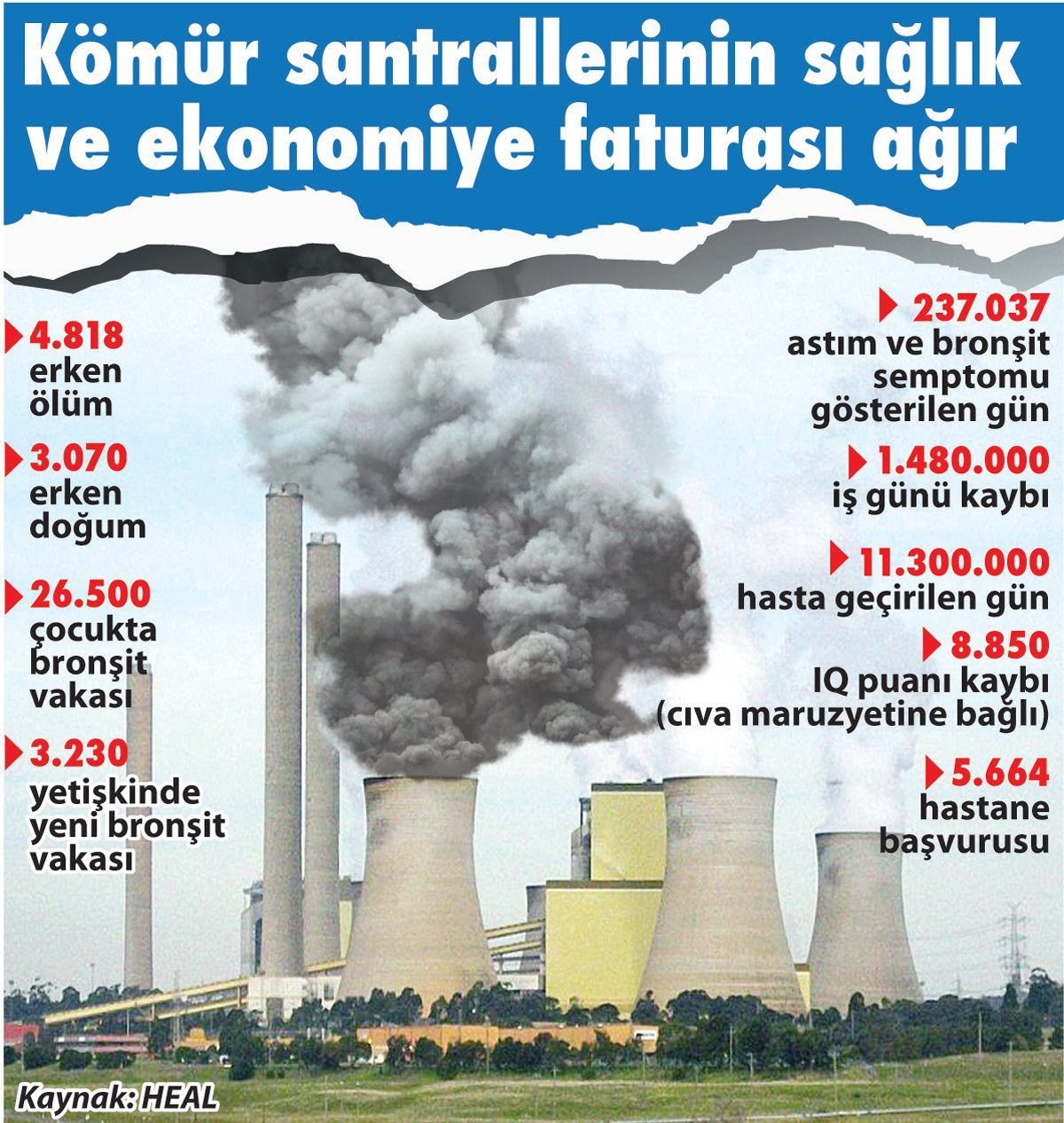 Kömürün hastalık maliyeti 54 milyar TL