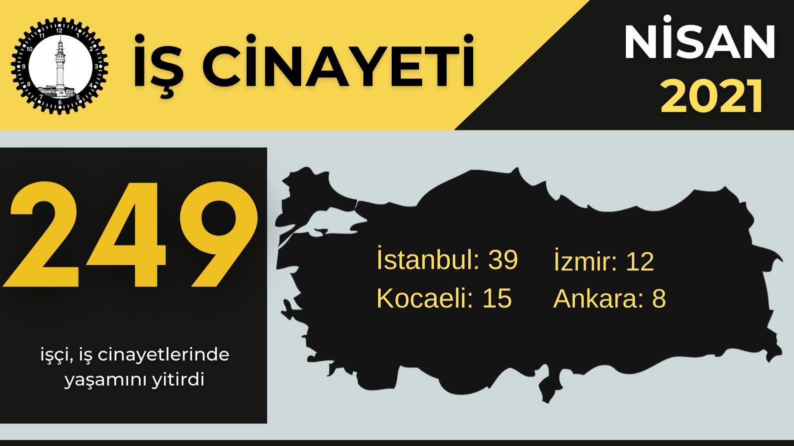 İSİG Nisan raporu: 249 iş cinayeti