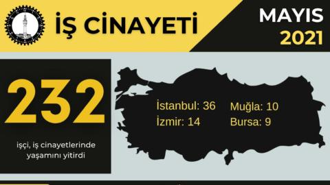 Mayıs ayında her gün ortalama 7-8 işçi öldü