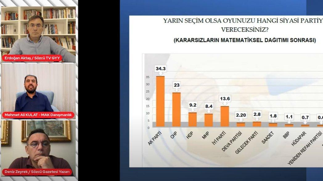AKP'nin oy oranı ne? Son anket sonuçları ne diyor?