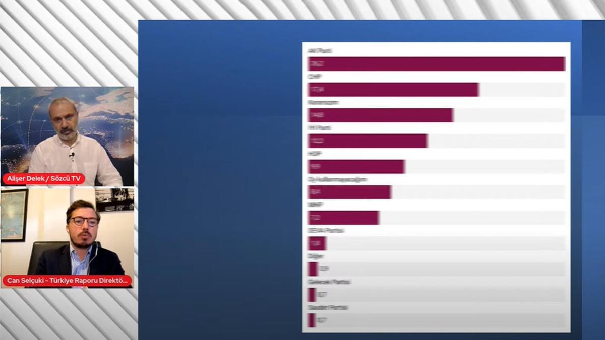 Son anket sonuçları ne? Sedat Peker videoları için seçmen ne diyor?