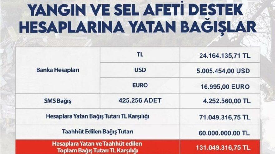 Bakan Soylu: Afet bölgesi için yapılan bağışın 131 milyonu geçti